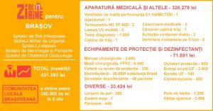 Total investiții - Brașov